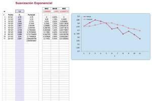 plantilla excel para suavización exponencial simple con gráfico
